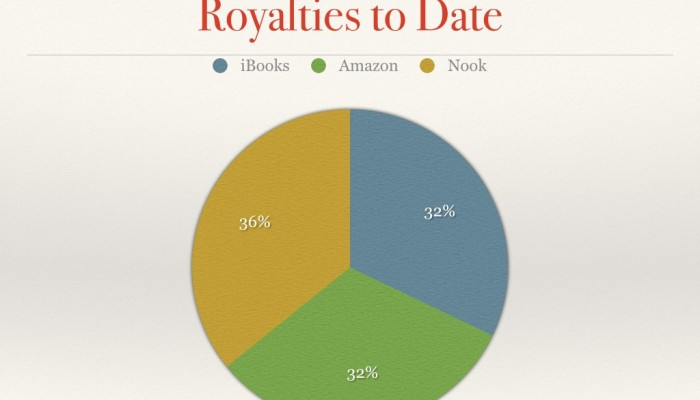 2-1/2 Years of E-Book Sales Data