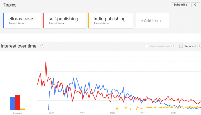 Ellora's Cave: Some Google Trends
