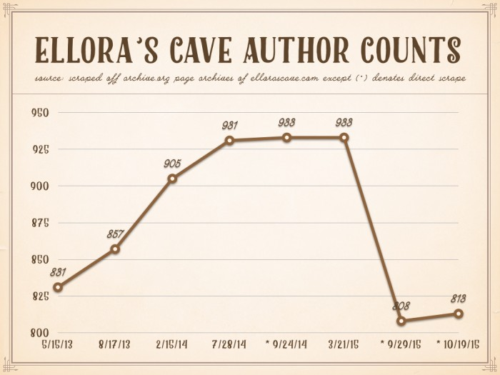 elloras-cave-author-counts
