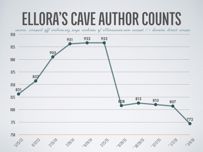 Ellora's Cave Author Counts