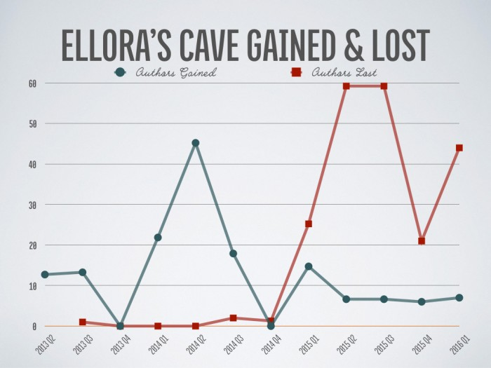 Ellora's Cave: Authors Gained vs. Lost