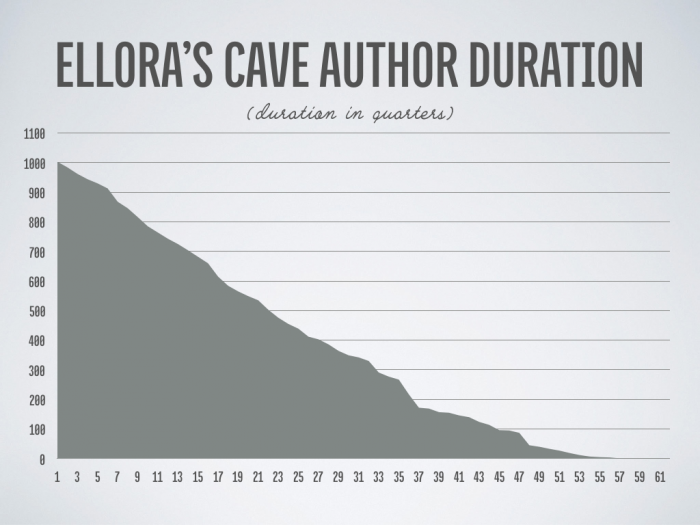Ellora's Cave Author Retention in Quarters