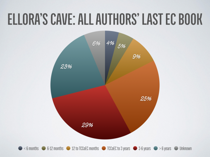 Ellora's Cave: All Authors' Last EC Book Publication Time