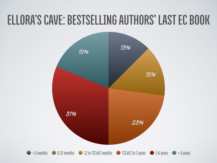 "Ellora""s Cave: Bestselling Authors"" Last EC Book Publication Time"