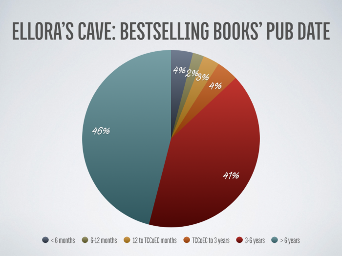 Ellora's Cave: Current Bestselling Books' Publication Time