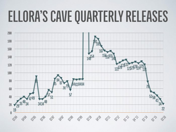 "Ellora""s Cave Quarterly Releases (Long Form)"